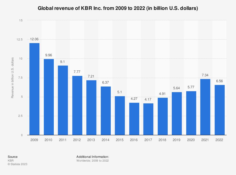 Statistic: KBR Inc.'s global revenue from FY 2009 to FY 2018 (in billion U.S. dollars)* | Statista