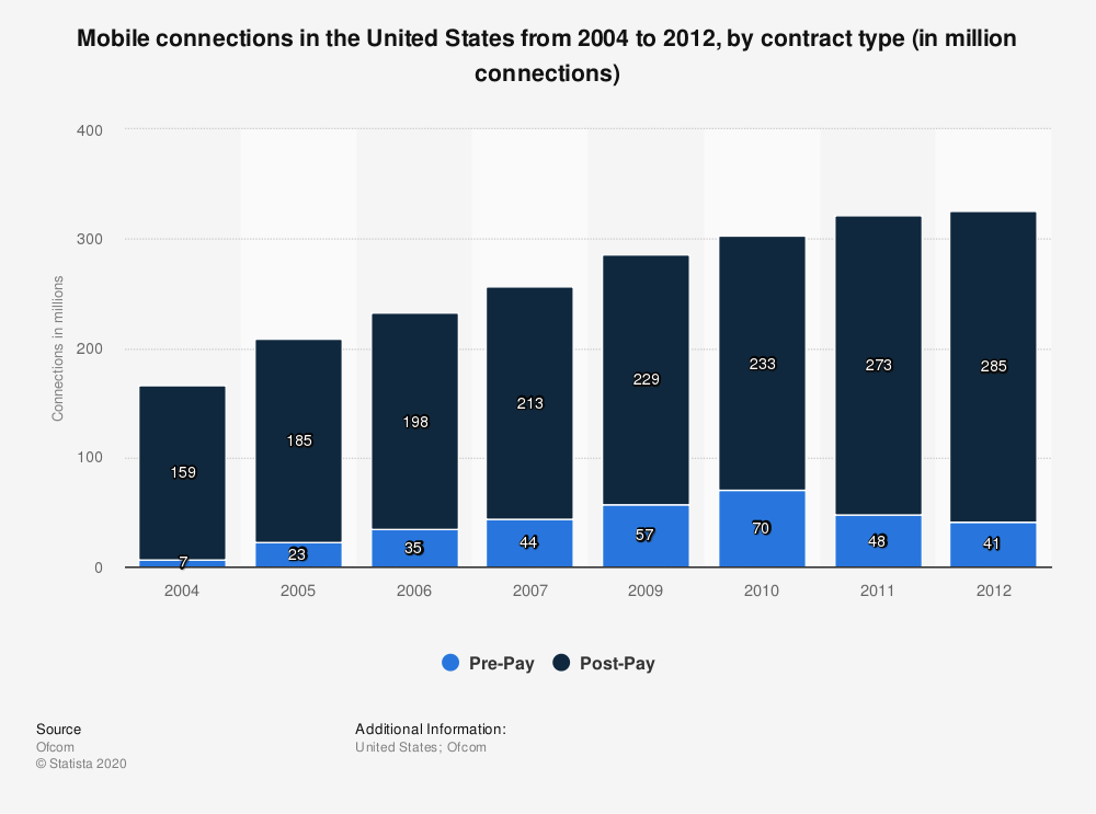 Statistic: Mobile connections in the United States from 2004 to 2012, by contract type (in million connections) | Statista