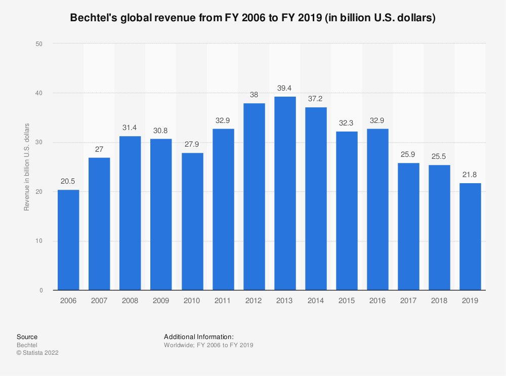 Statistic: Bechtel's global revenue from FY 2006 to FY 2016 (in billion U.S. dollars)   Statista