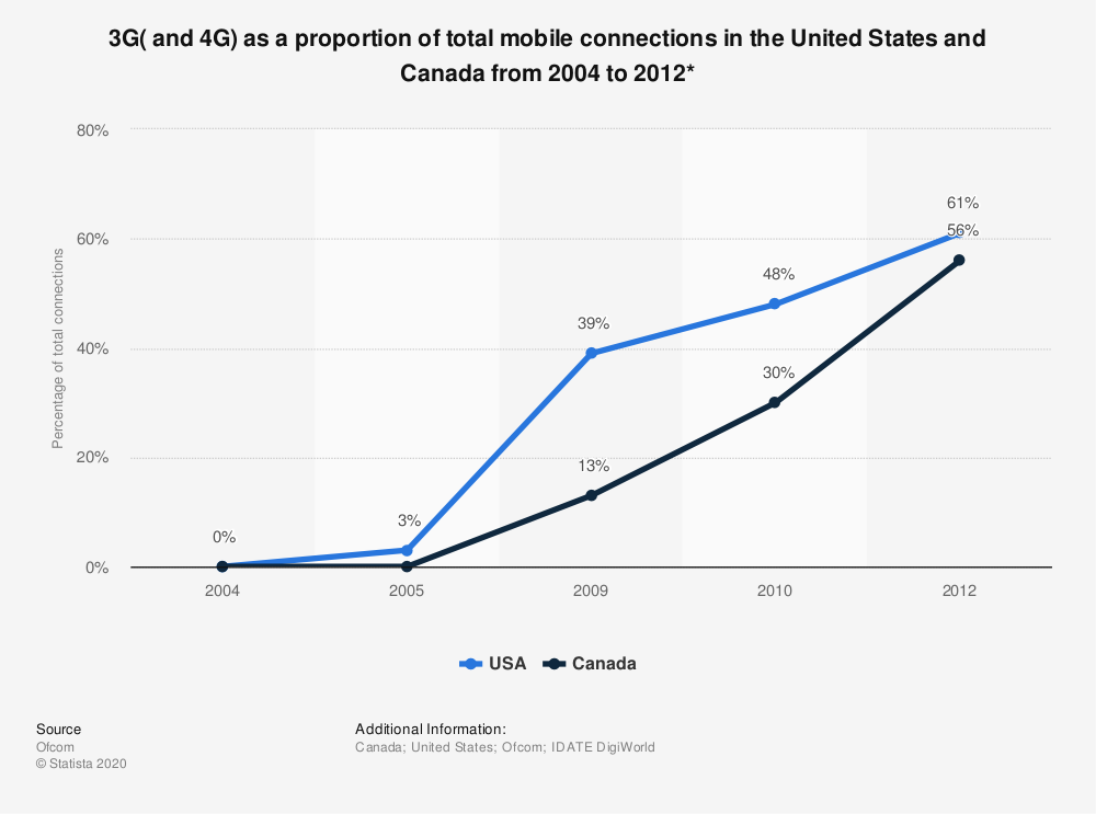 Statistic: 3G( and 4G) as a proportion of total mobile connections in the United States and Canada from 2004 to 2012*   Statista