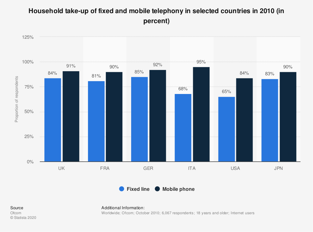 Statistic: Household take-up of fixed and mobile telephony in selected countries in 2010 (in percent) | Statista
