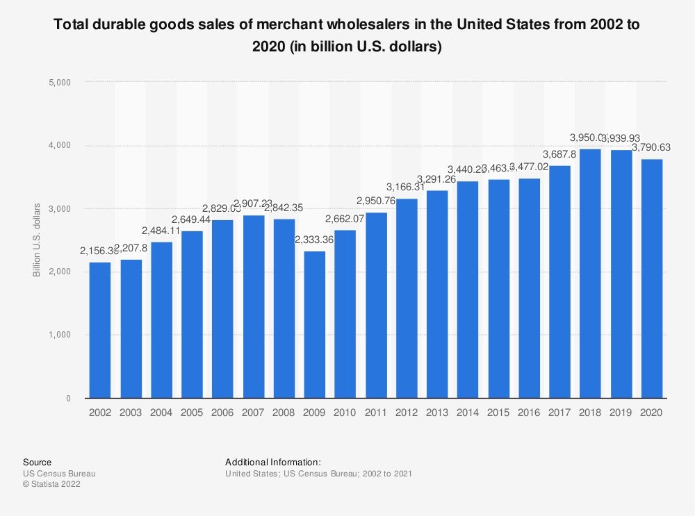 Statistic: Total durable goods sales of merchant wholesalers in the United States from 2002 to 2017 (in trillion U.S. dollars) | Statista