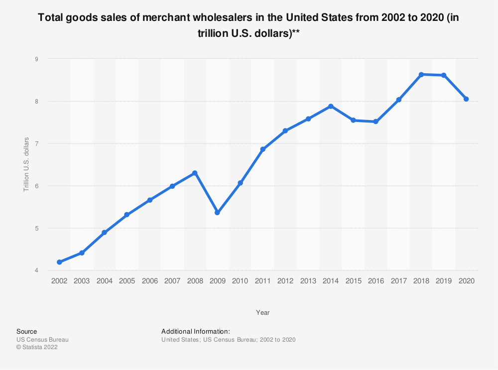 Statistic: Total goods sales of merchant wholesalers in the United States from 2002 to 2017 (in trillion U.S. dollars)** | Statista