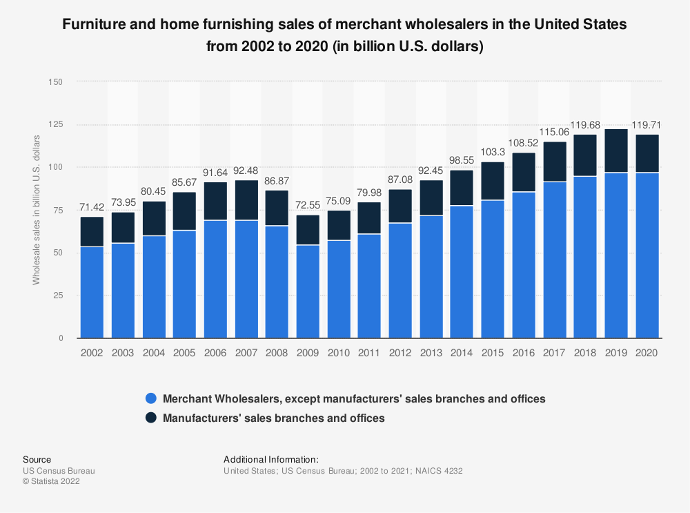 Statistic: Furniture and home furnishing sales of merchant wholesalers in the United States from 1992 to 2017 (in billion U.S. dollars) | Statista