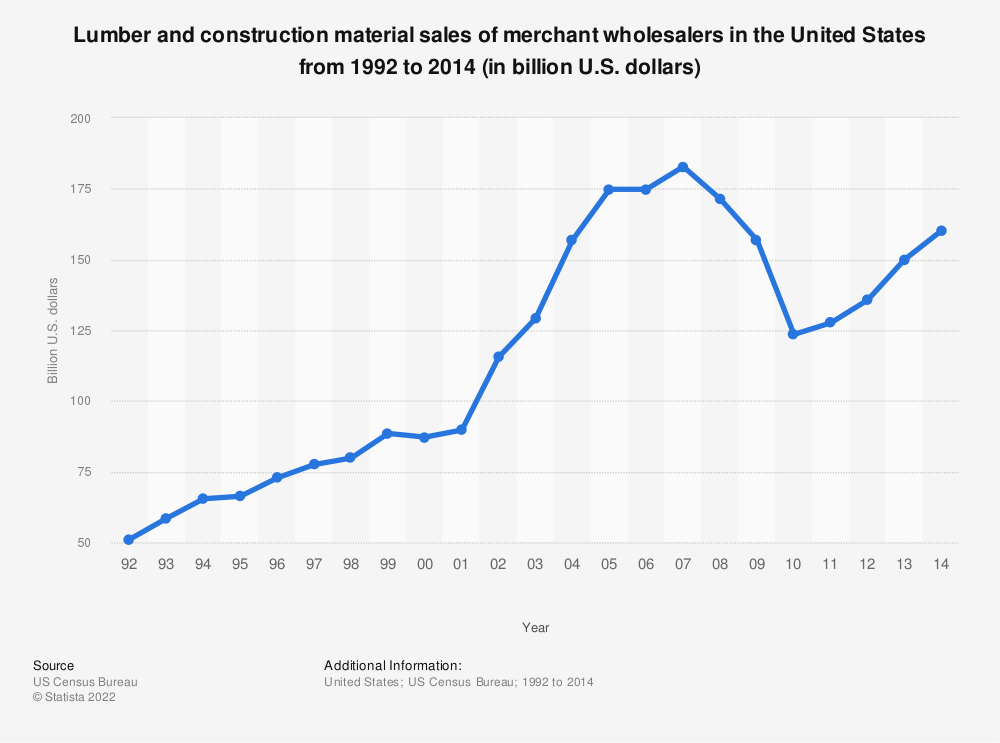 Statistic: Lumber and construction material sales of merchant wholesalers in the United States from 1992 to 2014 (in billion U.S. dollars) | Statista