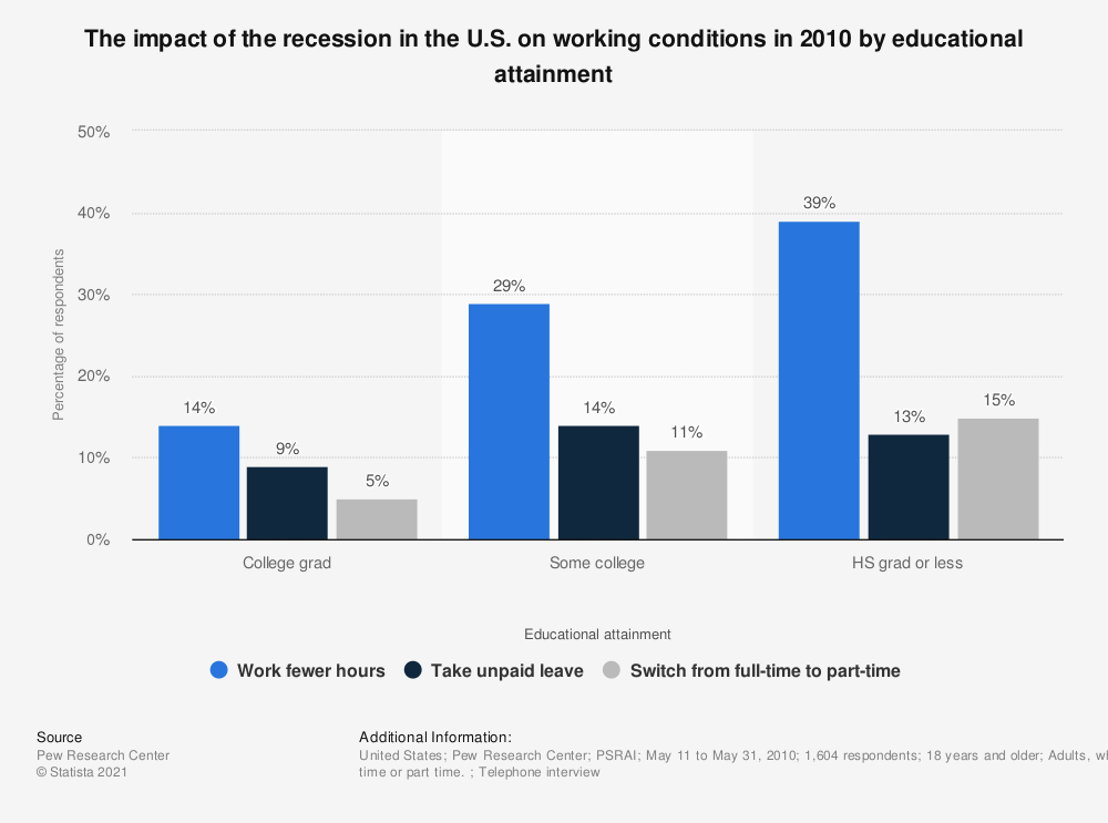 Statistic: The impact of the recession in the U.S. on working conditions in 2010 by educational attainment | Statista
