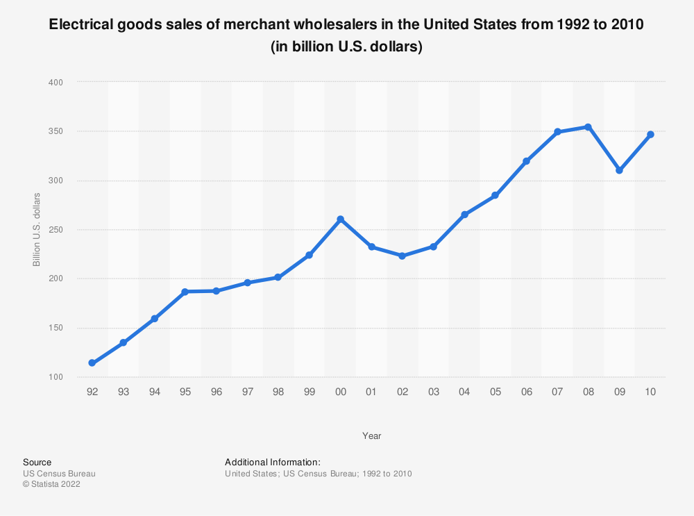 Statistic: Electrical goods sales of merchant wholesalers in the United States from 1992 to 2010 (in billion U.S. dollars) | Statista