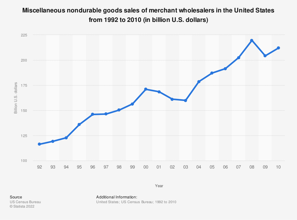 Statistic: Miscellaneous nondurable goods sales of merchant wholesalers in the United States from 1992 to 2010 (in billion U.S. dollars) | Statista