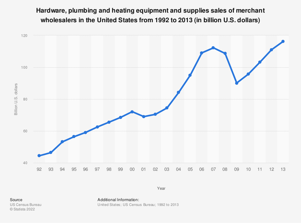Statistic: Hardware, plumbing and heating equipment and supplies sales of merchant wholesalers in the United States from 1992 to 2013 (in billion U.S. dollars) | Statista