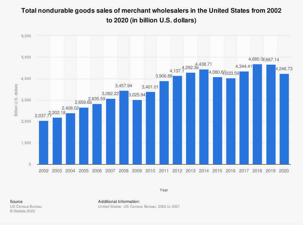 Statistic: Total nondurable goods sales of merchant wholesalers in the United States from 2002 to 2019 (in billion U.S. dollars) | Statista