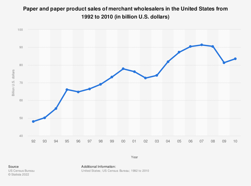 Statistic: Paper and paper product sales of merchant wholesalers in the United States from 1992 to 2010 (in billion U.S. dollars) | Statista