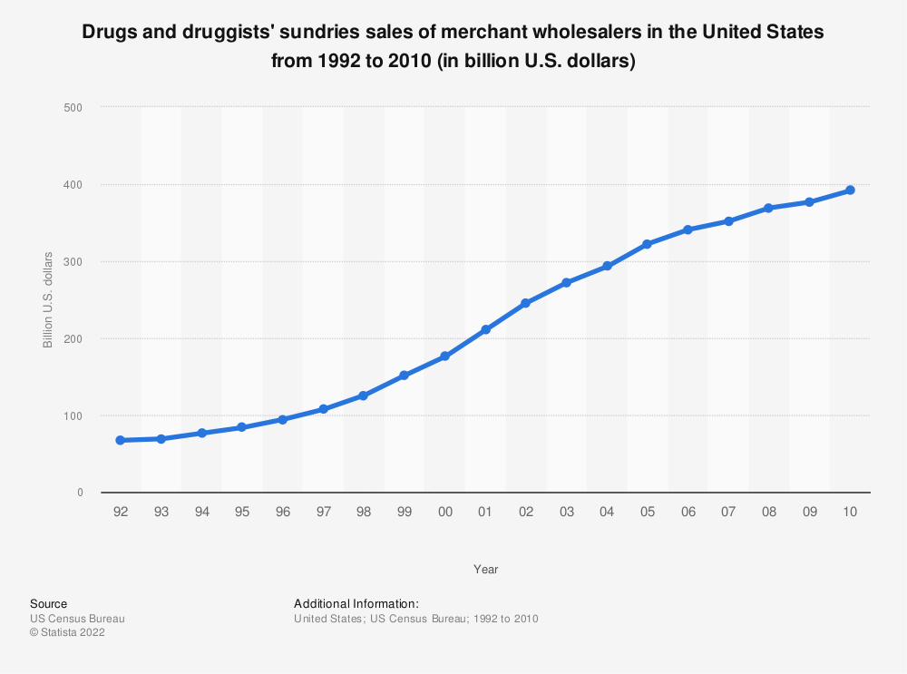 Statistic: Drugs and druggists' sundries sales of merchant wholesalers in the United States from 1992 to 2010 (in billion U.S. dollars) | Statista