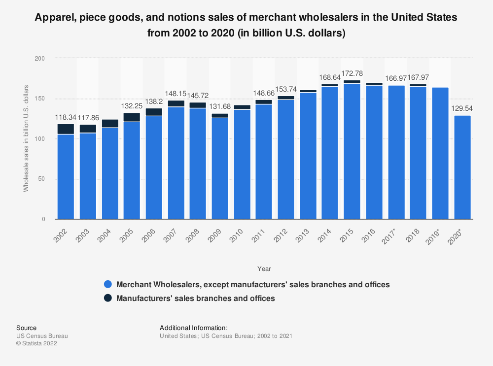 Statistic: Apparel, piece goods, and notions sales of merchant wholesalers in the United States from 2002 to 2018 (in billion U.S. dollars) | Statista