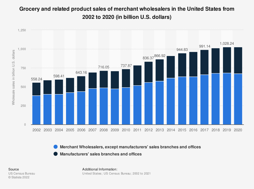 Statistic: Grocery and related product sales of merchant wholesalers in the United States from 2002 to 2014 (in billion U.S. dollars) | Statista