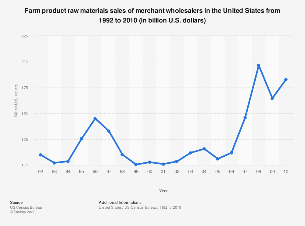 Statistic: Farm product raw materials sales of merchant wholesalers in the United States from 1992 to 2010 (in billion U.S. dollars) | Statista