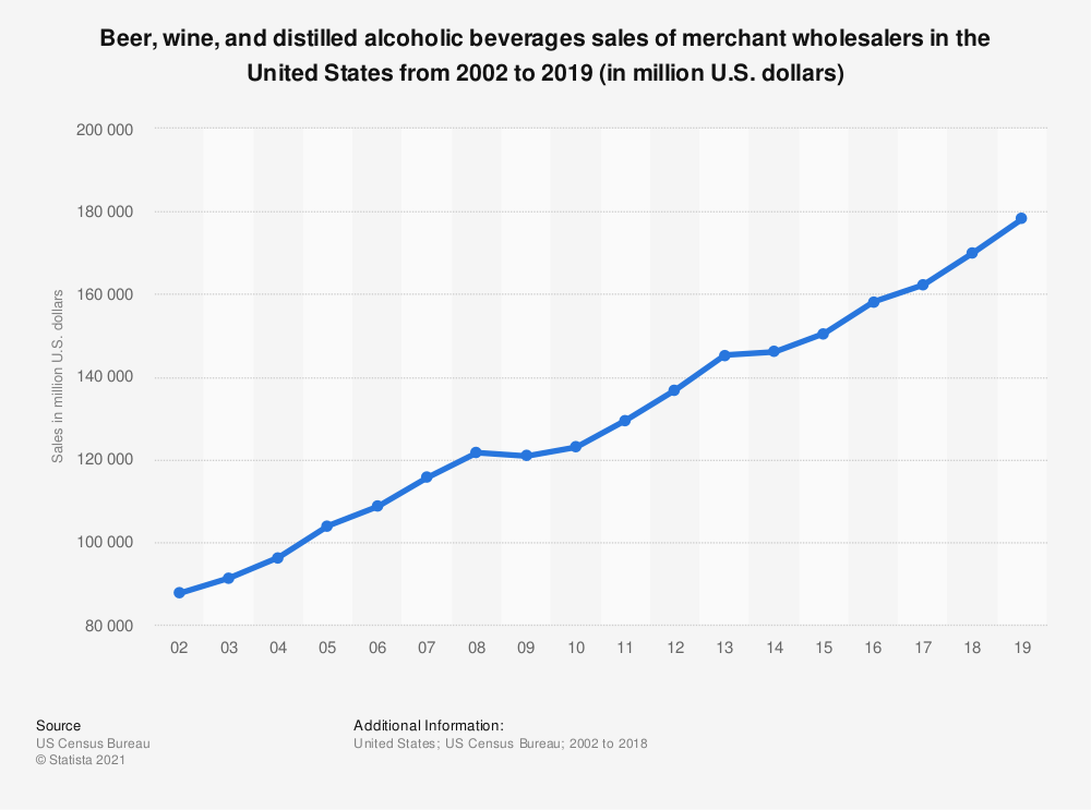 Statistic: Beer, wine, and distilled alcoholic beverages sales of merchant wholesalers in the United States from 2002 to 2016 (in billion U.S. dollars) | Statista