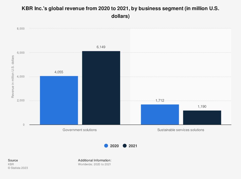 Statistic: KBR Inc.'s global revenue in FY 2019, by business segment (in million U.S. dollars)* | Statista
