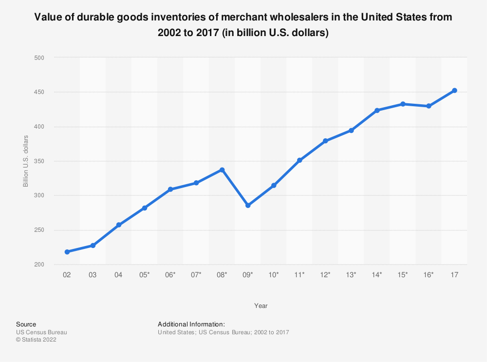 Statistic: Value of durable goods inventories of merchant wholesalers in the United States from 2002 to 2017 (in billion U.S. dollars) | Statista