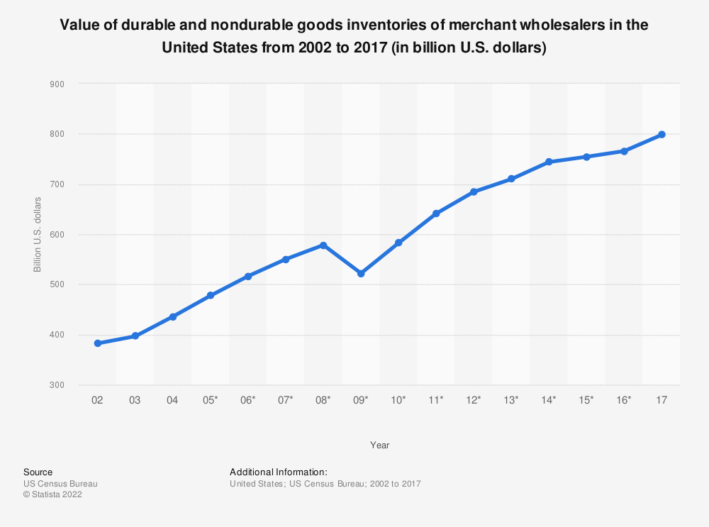 Statistic: Value of durable and nondurable goods inventories of merchant wholesalers in the United States from 2002 to 2017 (in billion U.S. dollars) | Statista