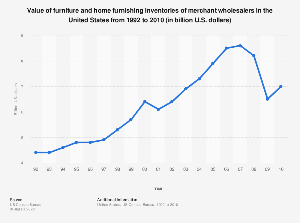 Statistic: Value of furniture and home furnishing inventories of merchant wholesalers in the United States from 1992 to 2010 (in billion U.S. dollars) | Statista