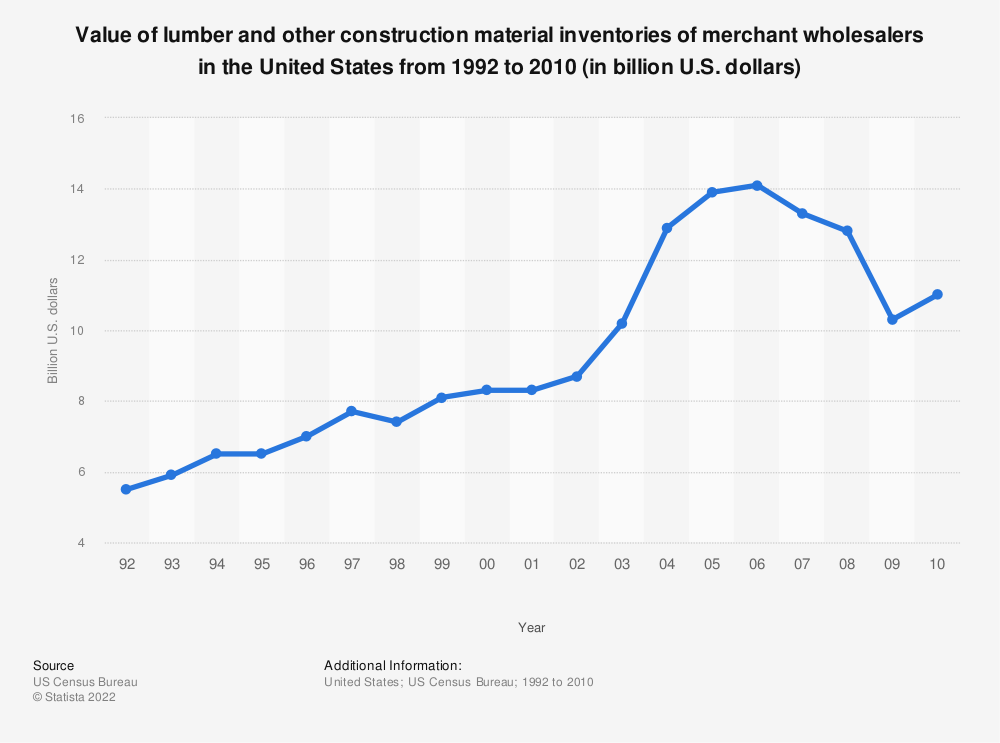 Statistic: Value of lumber and other construction material inventories of merchant wholesalers in the United States from 1992 to 2010 (in billion U.S. dollars) | Statista