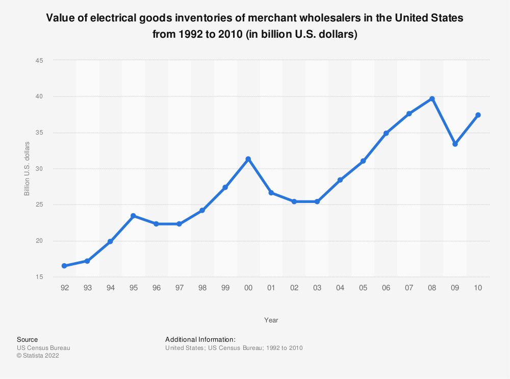 Statistic: Value of electrical goods inventories of merchant wholesalers in the United States from 1992 to 2010 (in billion U.S. dollars) | Statista