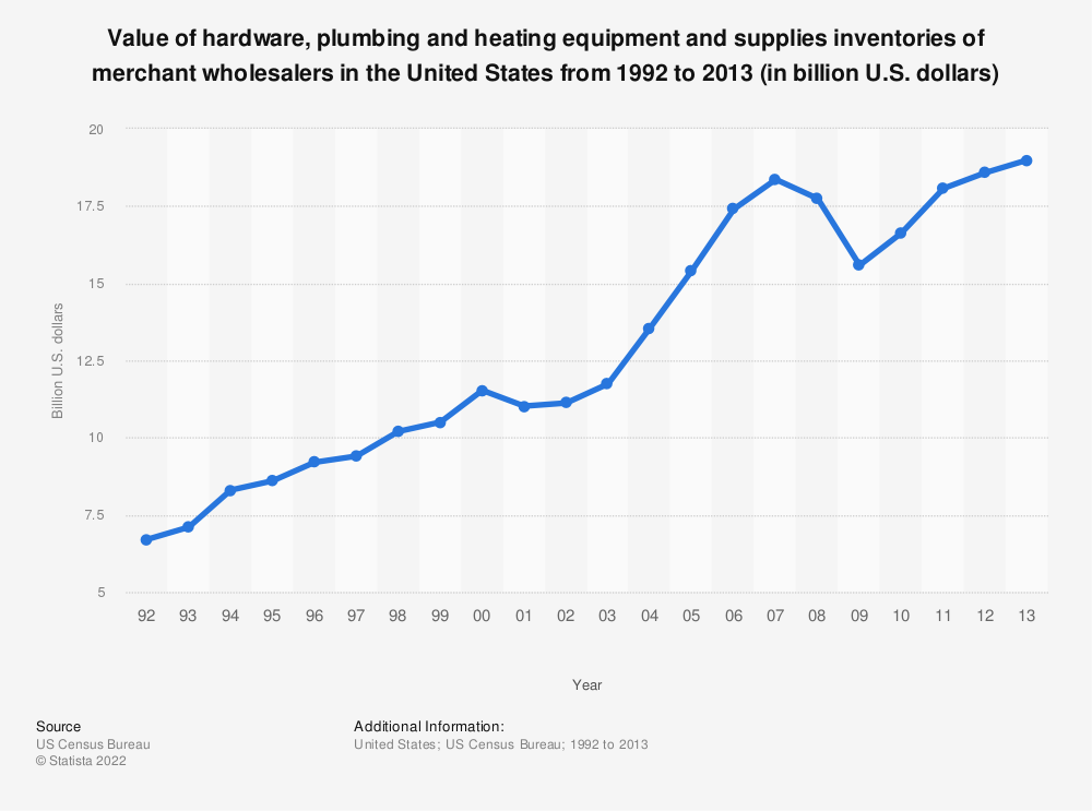 Statistic: Value of hardware, plumbing and heating equipment and supplies inventories of merchant wholesalers in the United States from 1992 to 2013 (in billion U.S. dollars) | Statista