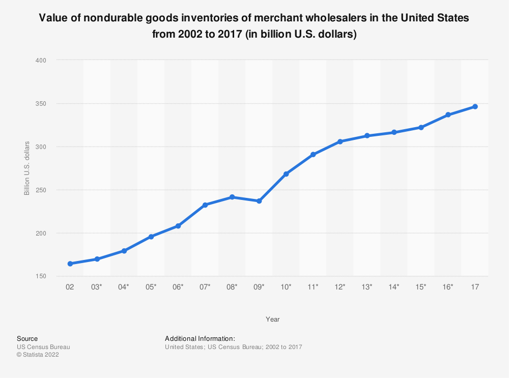 Statistic: Value of nondurable goods inventories of merchant wholesalers in the United States from 2002 to 2017 (in billion U.S. dollars) | Statista