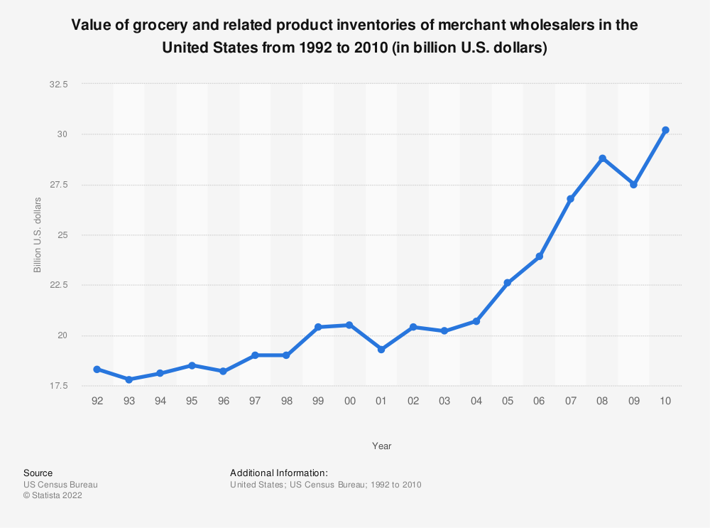 Statistic: Value of grocery and related product inventories of merchant wholesalers in the United States from 1992 to 2010 (in billion U.S. dollars) | Statista