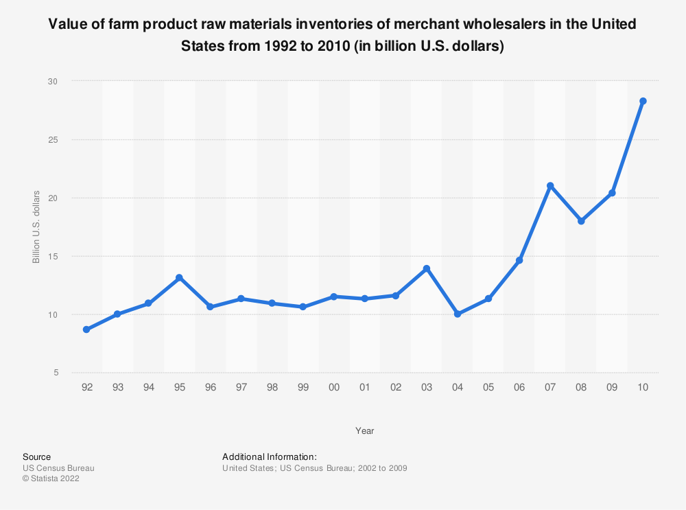 Statistic: Value of farm product raw materials inventories of merchant wholesalers in the United States from 1992 to 2010 (in billion U.S. dollars) | Statista