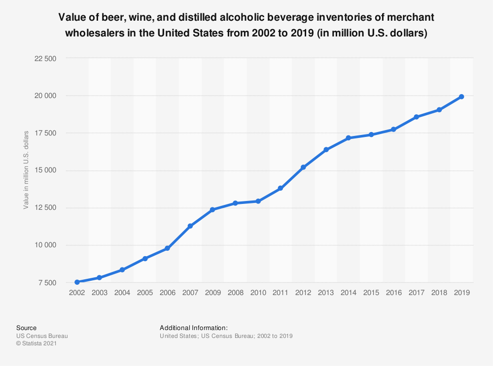 Statistic: Value of beer, wine, and distilled alcoholic beverage inventories of merchant wholesalers in the United States from 2002 to 2018 (in billion U.S. dollars) | Statista