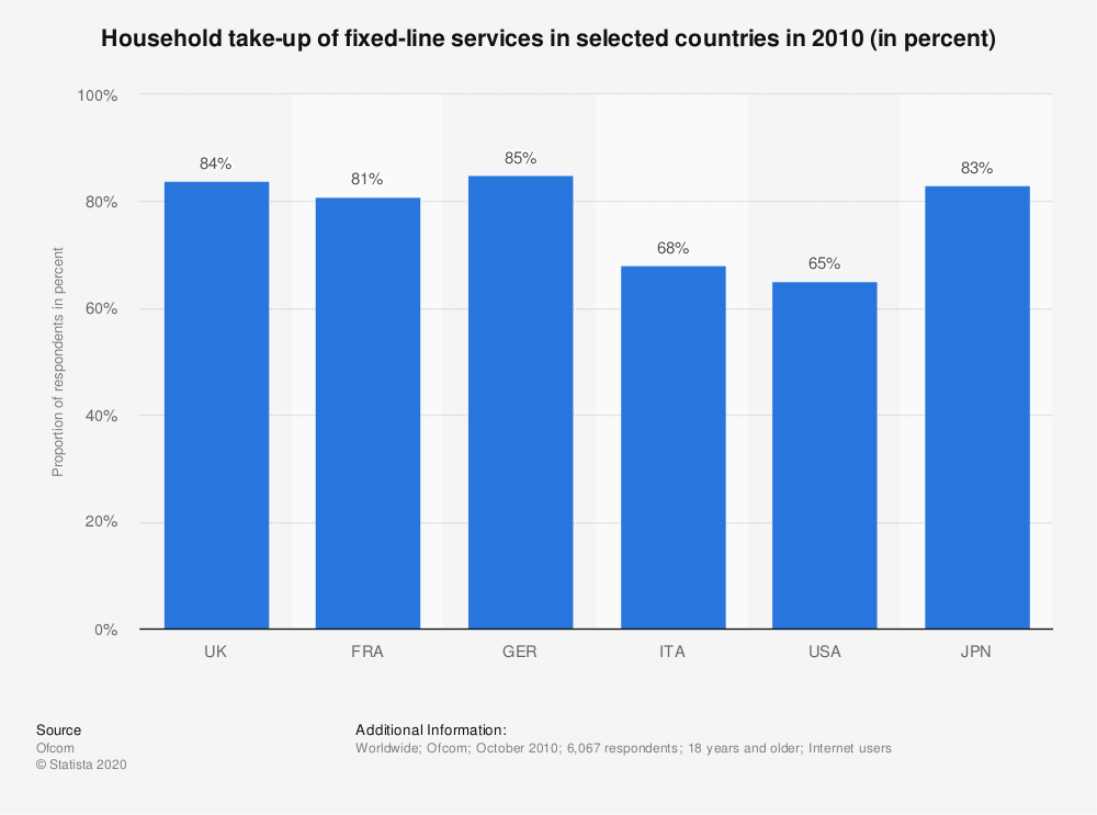 Statistic: Household take-up of fixed-line services in selected countries in 2010 (in percent) | Statista