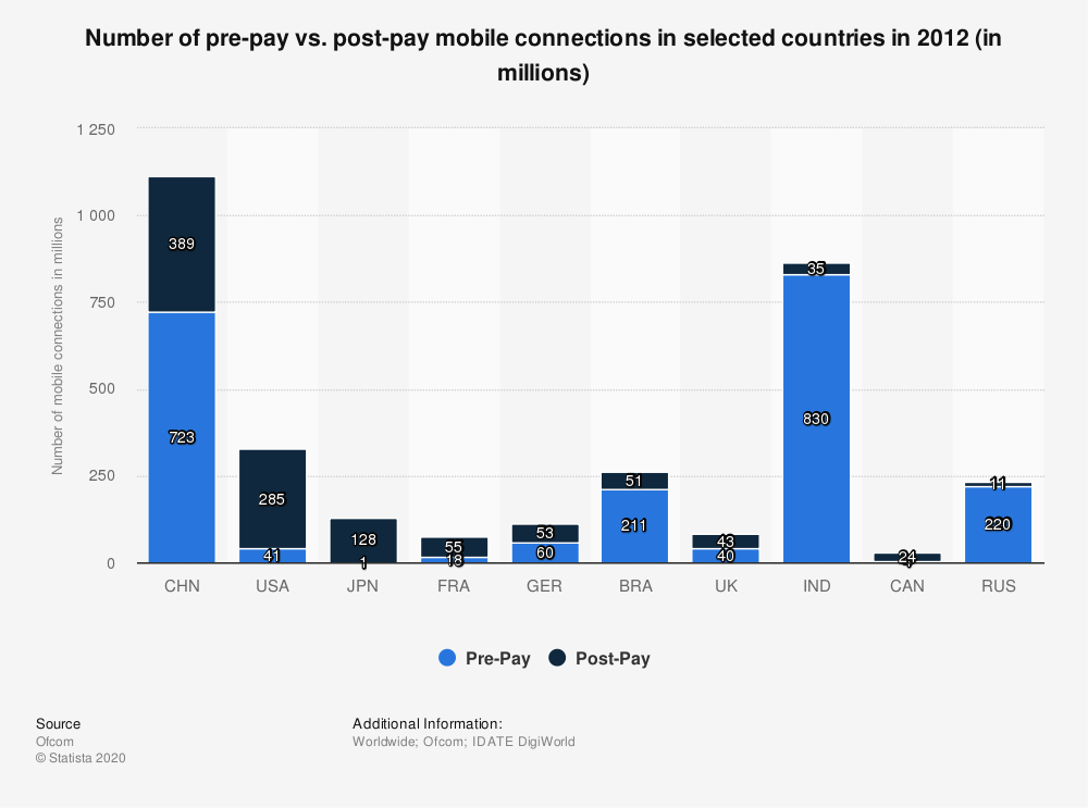 Statistic: Number of pre-pay vs. post-pay mobile connections in selected countries in 2012 (in millions) | Statista