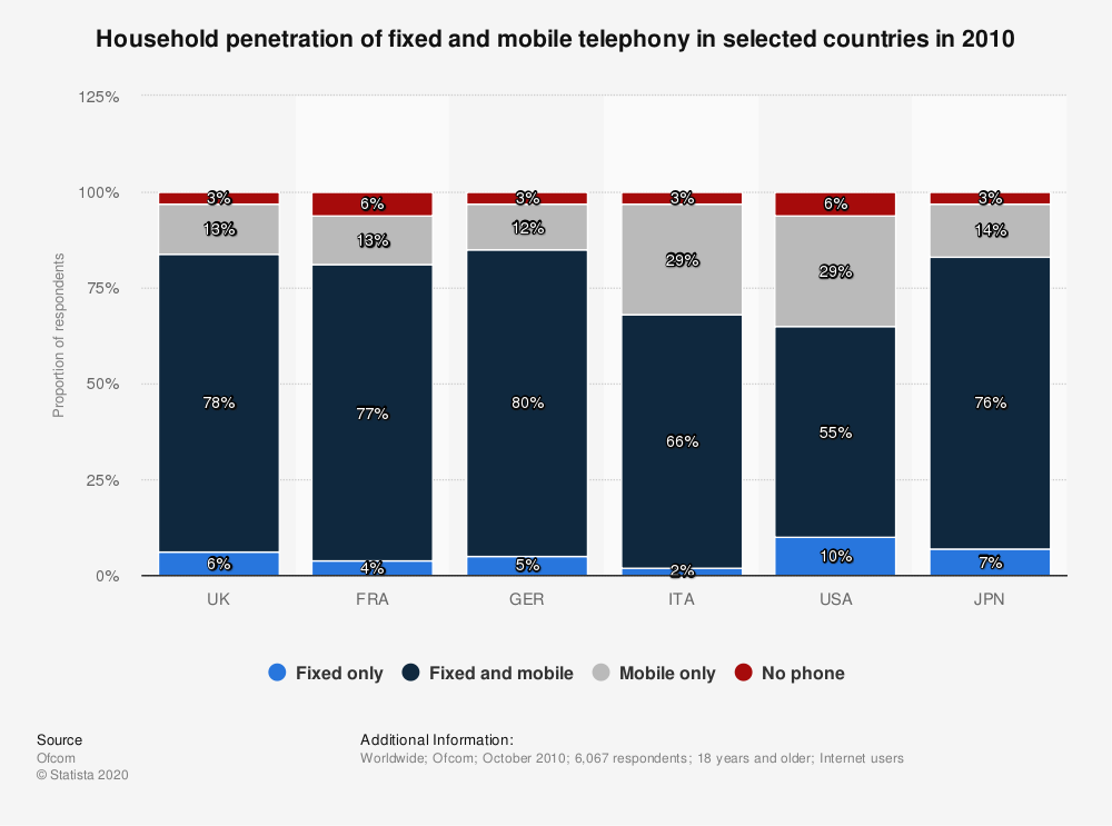 Statistic: Household penetration of fixed and mobile telephony in selected countries in 2010   Statista