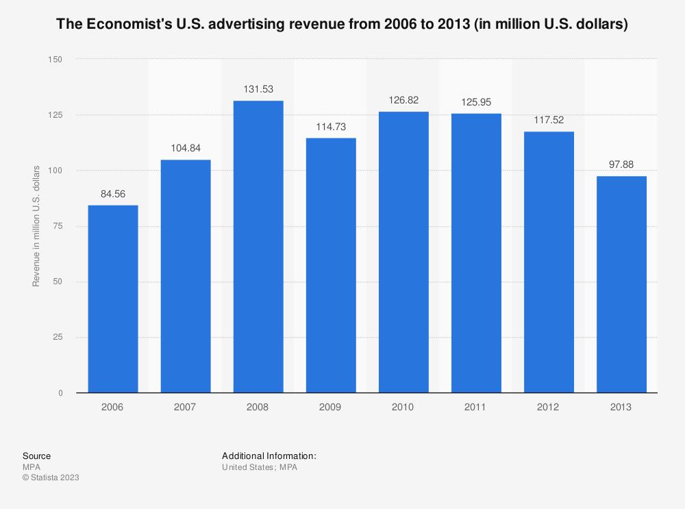 Statistic: The Economist's U.S. advertising revenue from 2006 to 2013 (in million U.S. dollars) | Statista