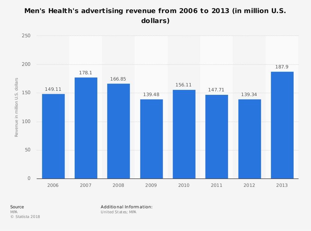Statistic: Men's Health's advertising revenue from 2006 to 2013 (in million U.S. dollars) | Statista