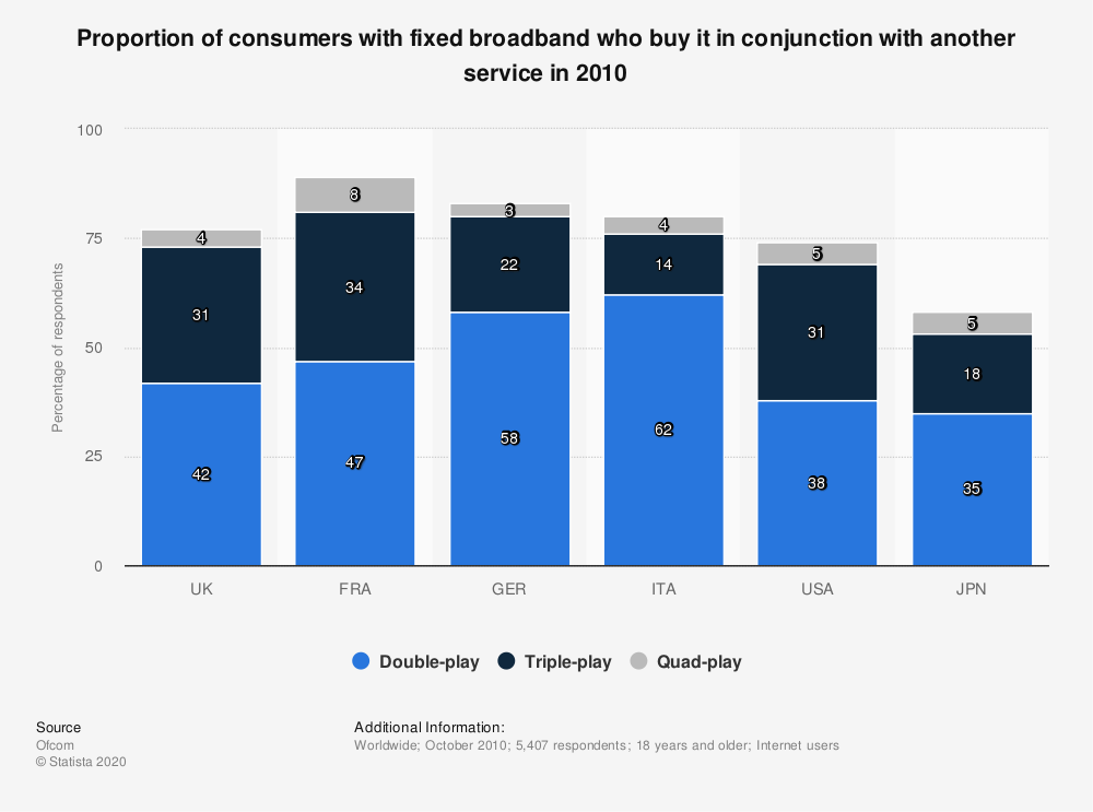 Statistic: Proportion of consumers with fixed broadband who buy it in conjunction with another service in 2010 | Statista