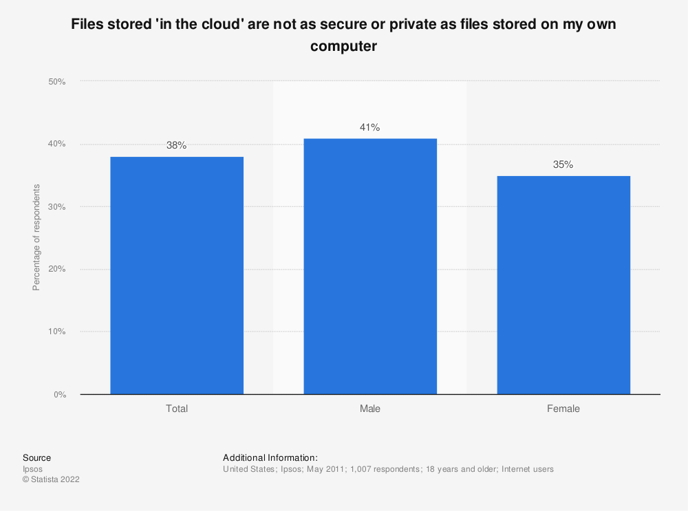 Statistic: Files stored 'in the cloud' are not as secure or private as files stored on my own computer | Statista