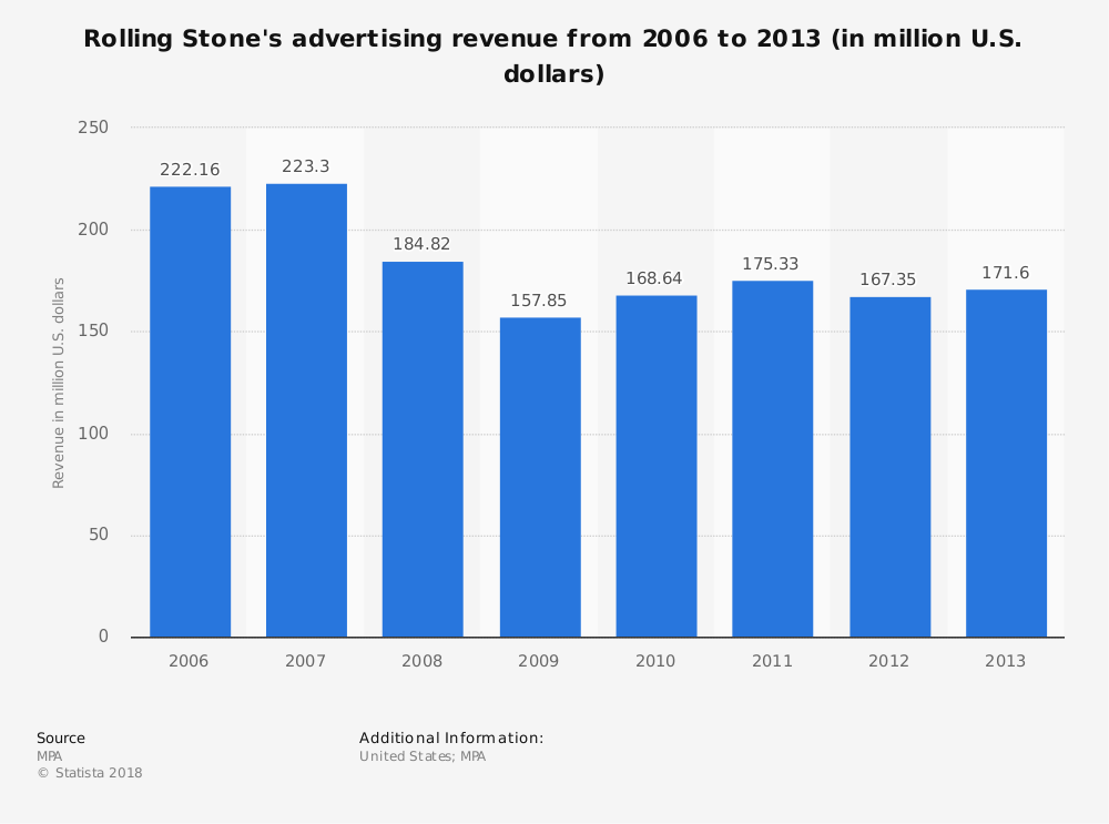 Statistic: Rolling Stone's advertising revenue from 2006 to 2013 (in million U.S. dollars) | Statista