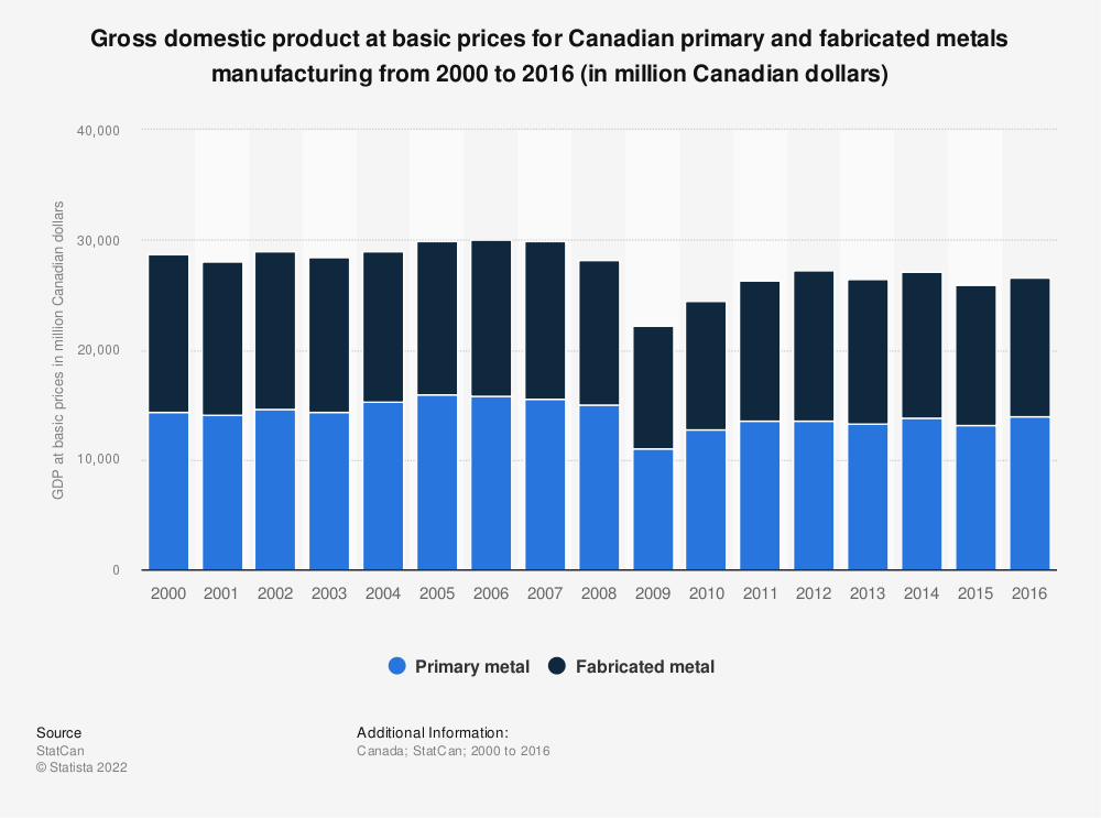 Statistic: Gross domestic product at basic prices for Canadian primary and fabricated metals manufacturing from 2000 to 2016 (in million Canadian dollars) | Statista