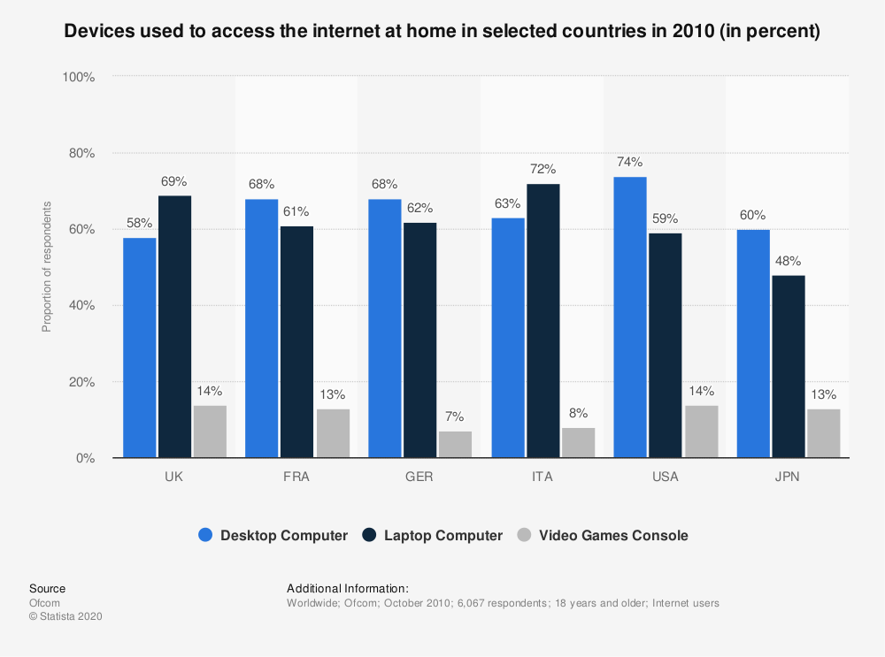 Statistic: Devices used to access the internet at home in selected countries in 2010 (in percent) | Statista