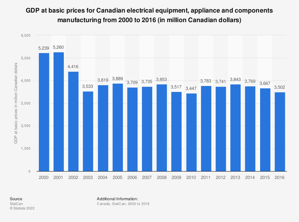 Statistic: GDP at basic prices for Canadian electrical equipment, appliance and components manufacturing from 2000 to 2016 (in million Canadian dollars) | Statista