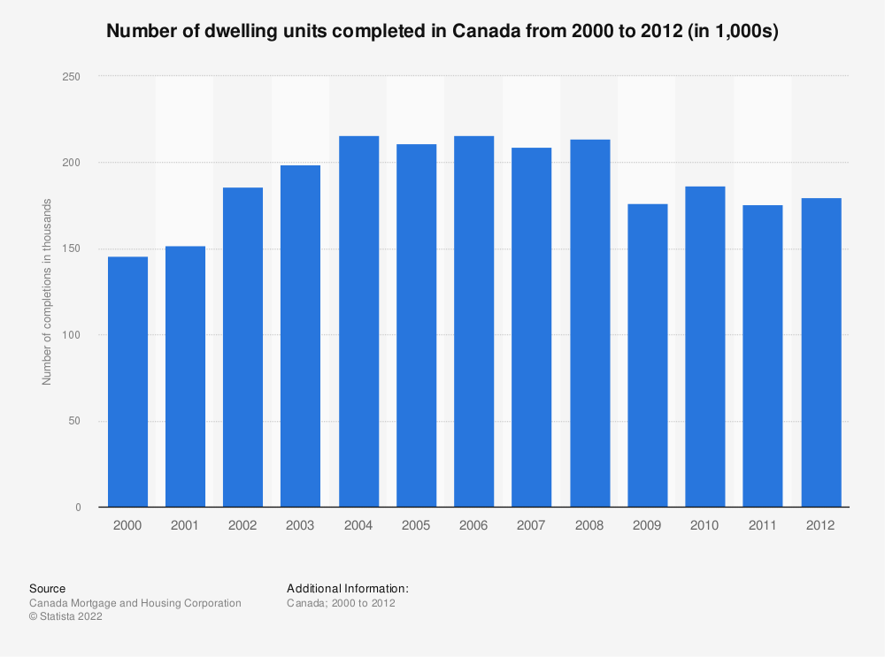 Statistic: Number of dwelling units completed in Canada from 2000 to 2012 (in 1,000s)* | Statista
