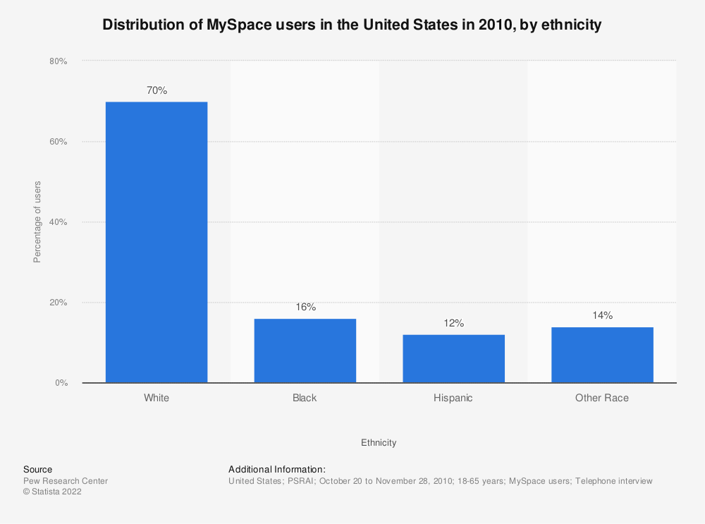 Statistic: Distribution of MySpace users in the United States in 2010, by ethnicity | Statista