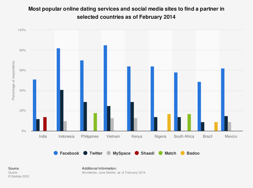 Statistic: Most popular online dating services and social media sites to find a partner in selected countries as of February 2014 | Statista