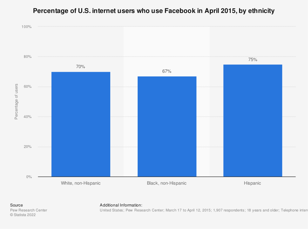 Statistic: Percentage of U.S. internet users who use Facebook in April 2015, by ethnicity | Statista