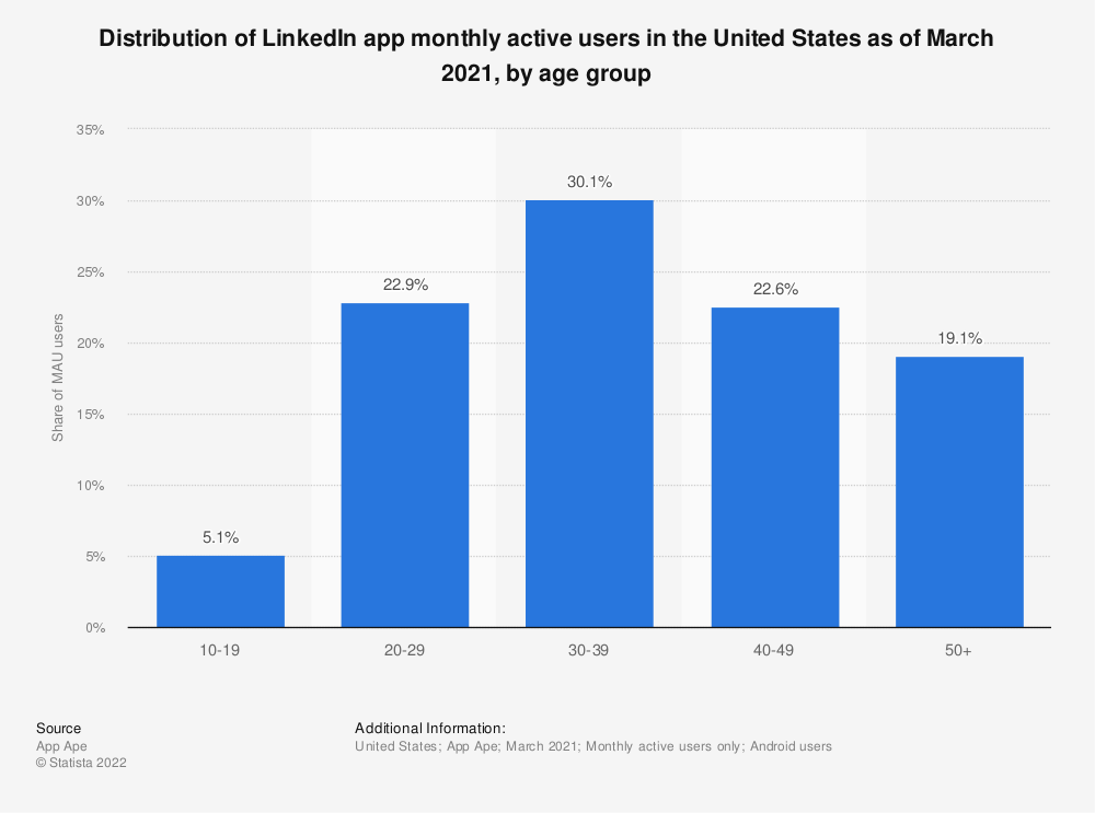 Statistic: Distribution of LinkedIn app monthly active users in the United States as of March 2021, by age group   Statista