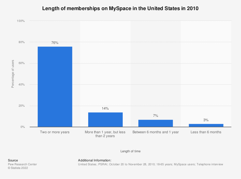 Statistic: Length of memberships on MySpace in the United States in 2010 | Statista