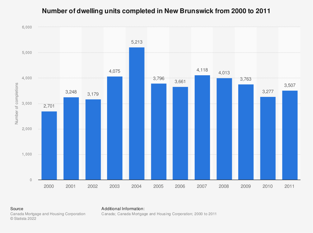 Statistic: Number of dwelling units completed in New Brunswick from 2000 to 2011 | Statista