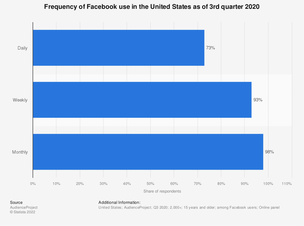 Statistic: Frequency of Facebook use in the United States as of 3rd quarter 2019 | Statista